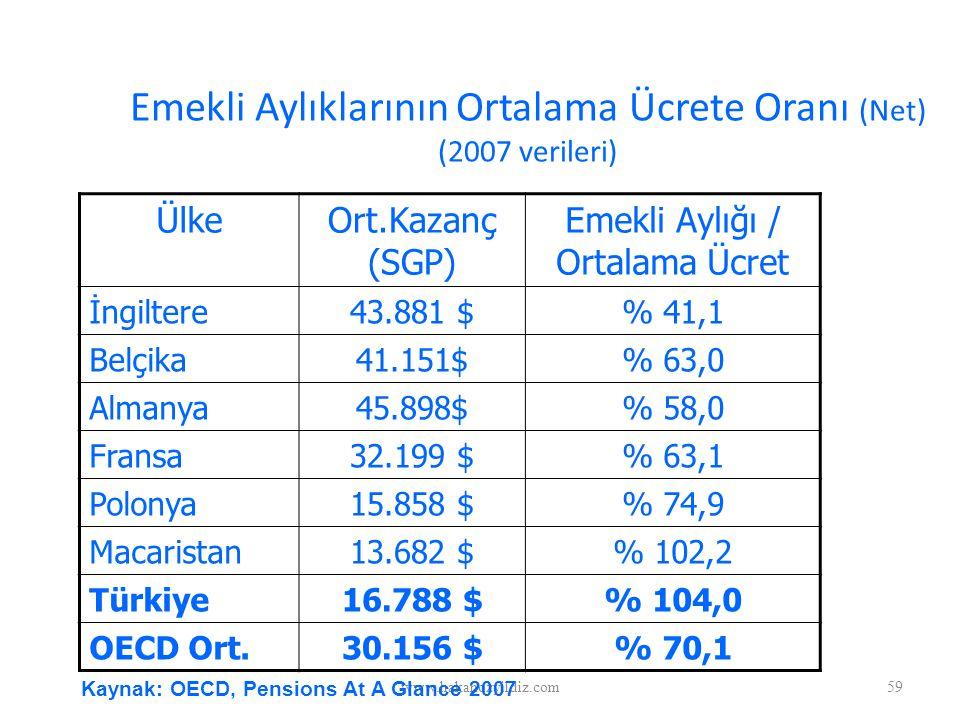 Emekli Aylıklarının Ortalama Ücrete Oranı (Net) (2007 verileri)