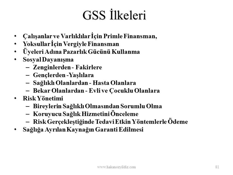 GSS İlkeleri Çalışanlar ve Varlıklılar İçin Primle Finansman,