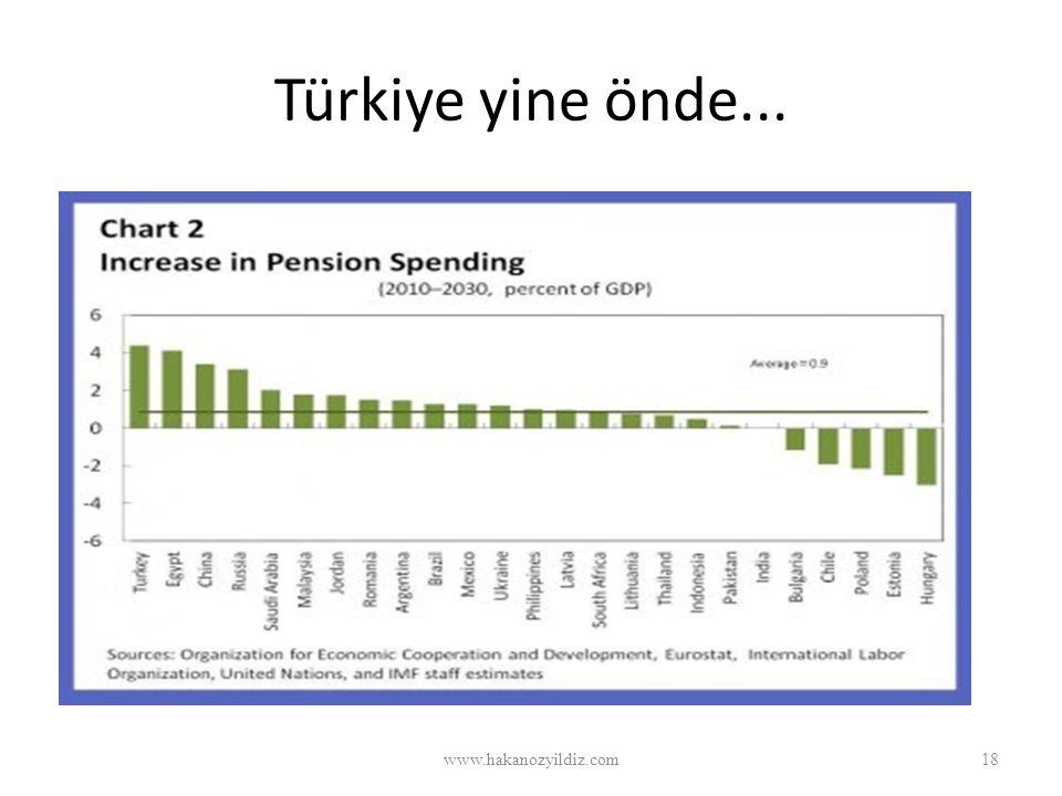 Türkiye yine önde... www.hakanozyildiz.com