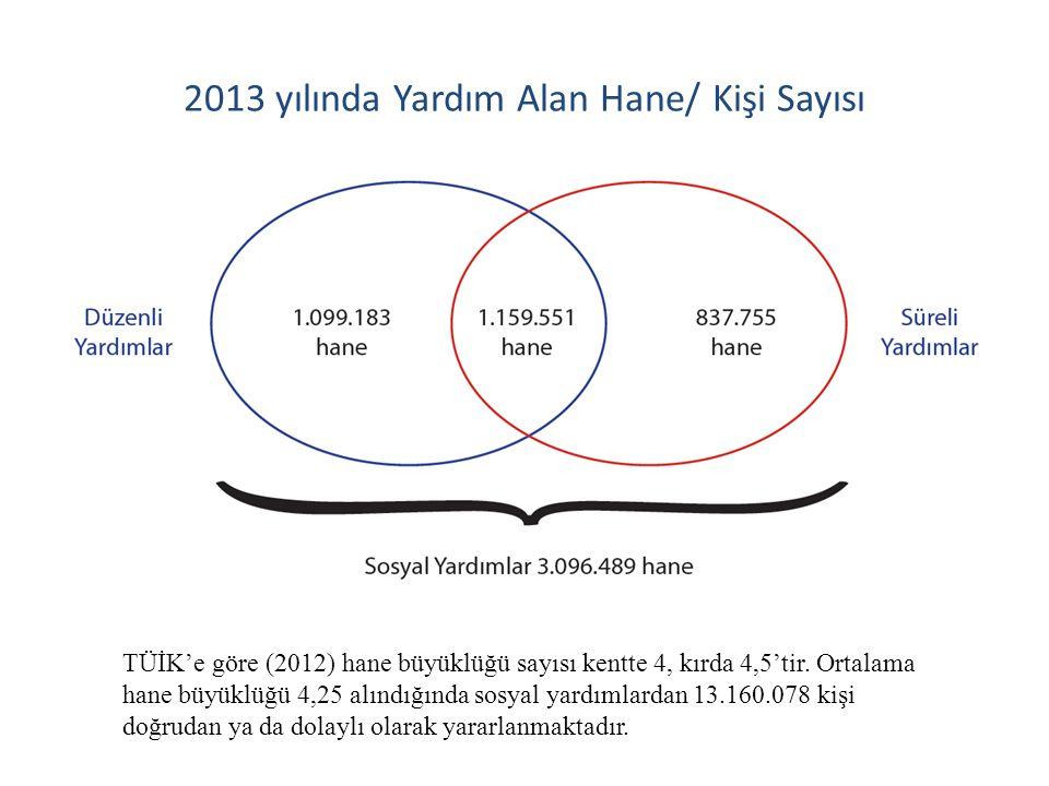2013 yılında Yardım Alan Hane/ Kişi Sayısı