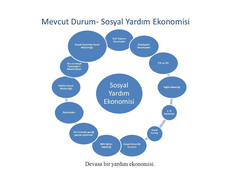 Mevcut Durum- Sosyal Yardım Ekonomisi