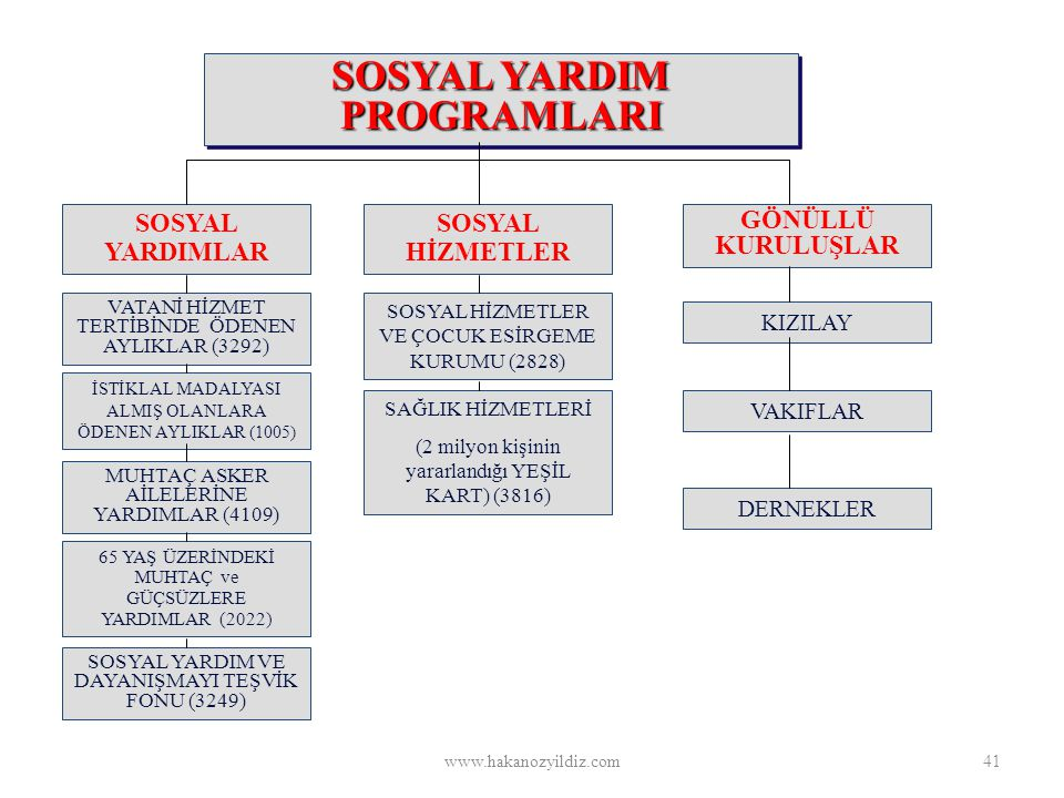 SOSYAL YARDIM PROGRAMLARI