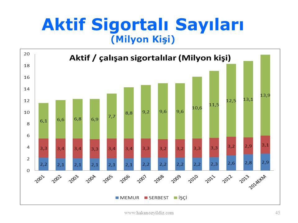 Aktif Sigortalı Sayıları (Milyon Kişi)