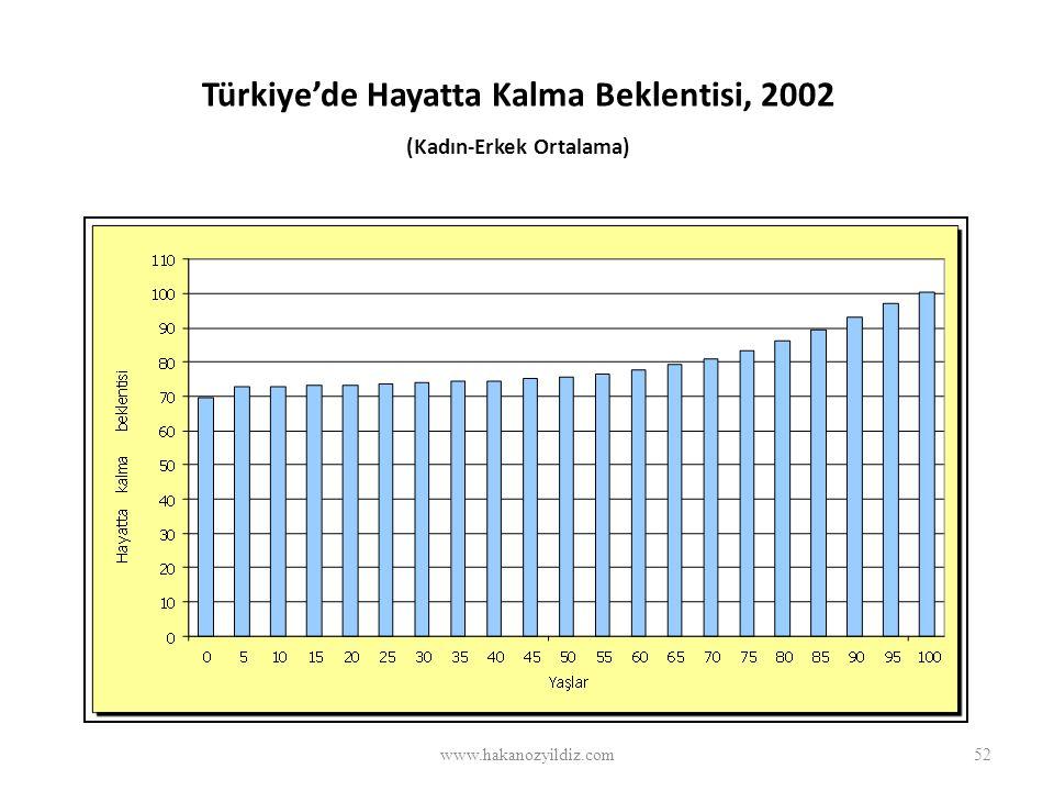 Türkiye'de Hayatta Kalma Beklentisi, 2002 (Kadın-Erkek Ortalama)
