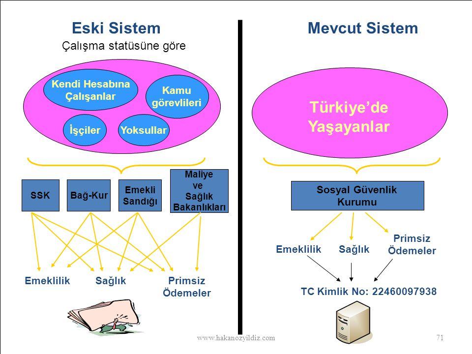 Türkiye'de Yaşayanlar