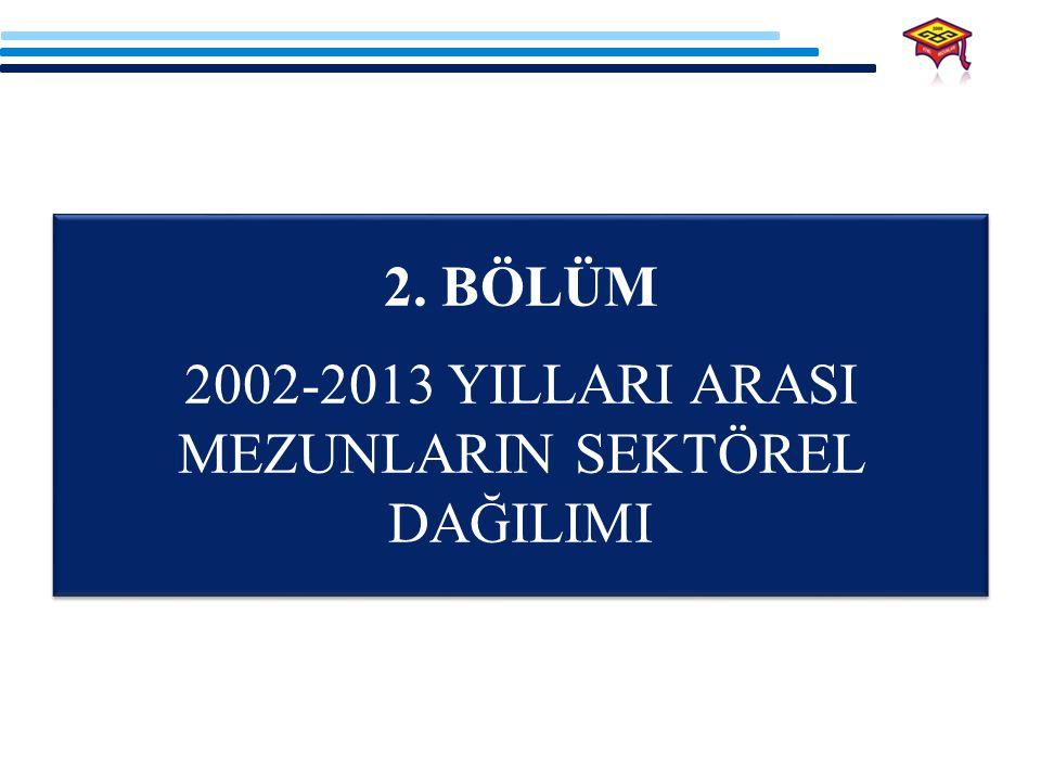 2002-2013 YILLARI ARASI MEZUNLARIN SEKTÖREL DAĞILIMI