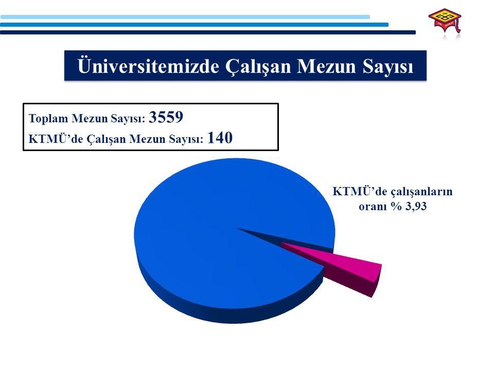 Üniversitemizde Çalışan Mezun Sayısı KTMÜ'de çalışanların oranı % 3,93