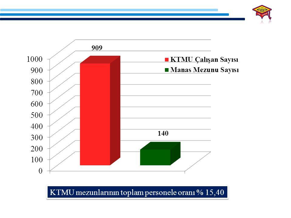 KTMU mezunlarının toplam personele oranı % 15,40