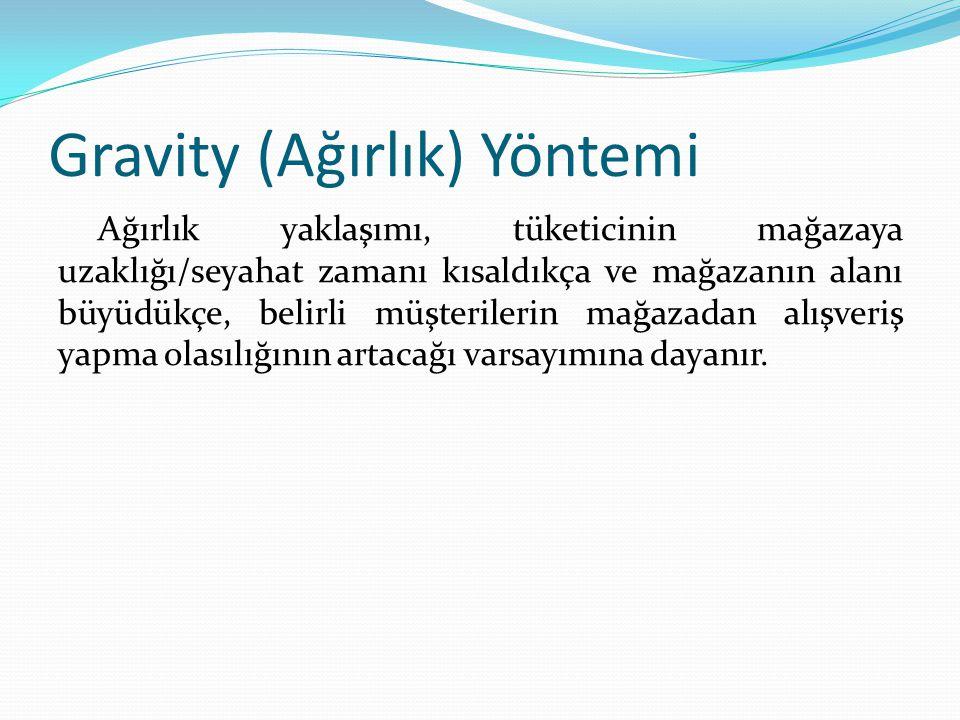 Gravity (Ağırlık) Yöntemi