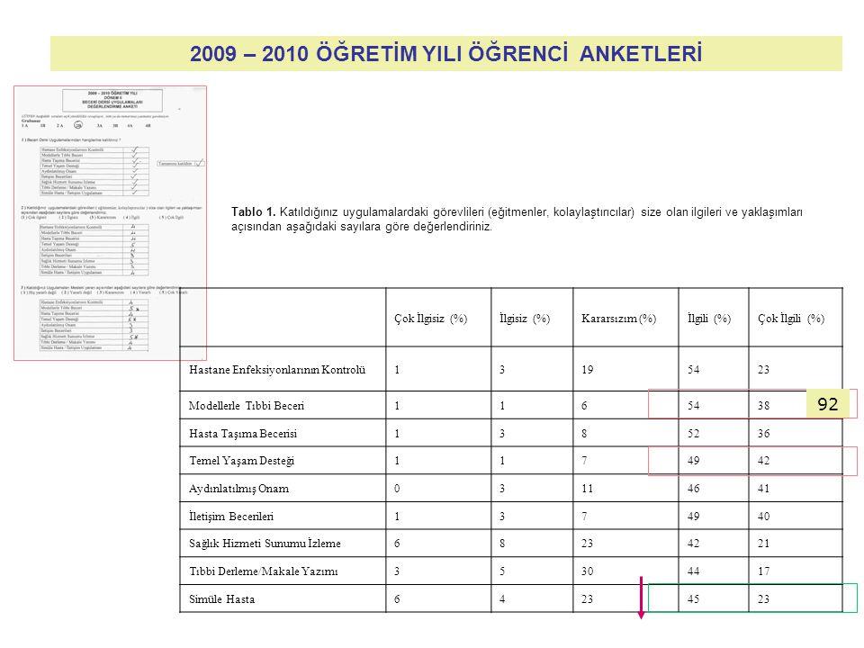 2009 – 2010 ÖĞRETİM YILI ÖĞRENCİ ANKETLERİ