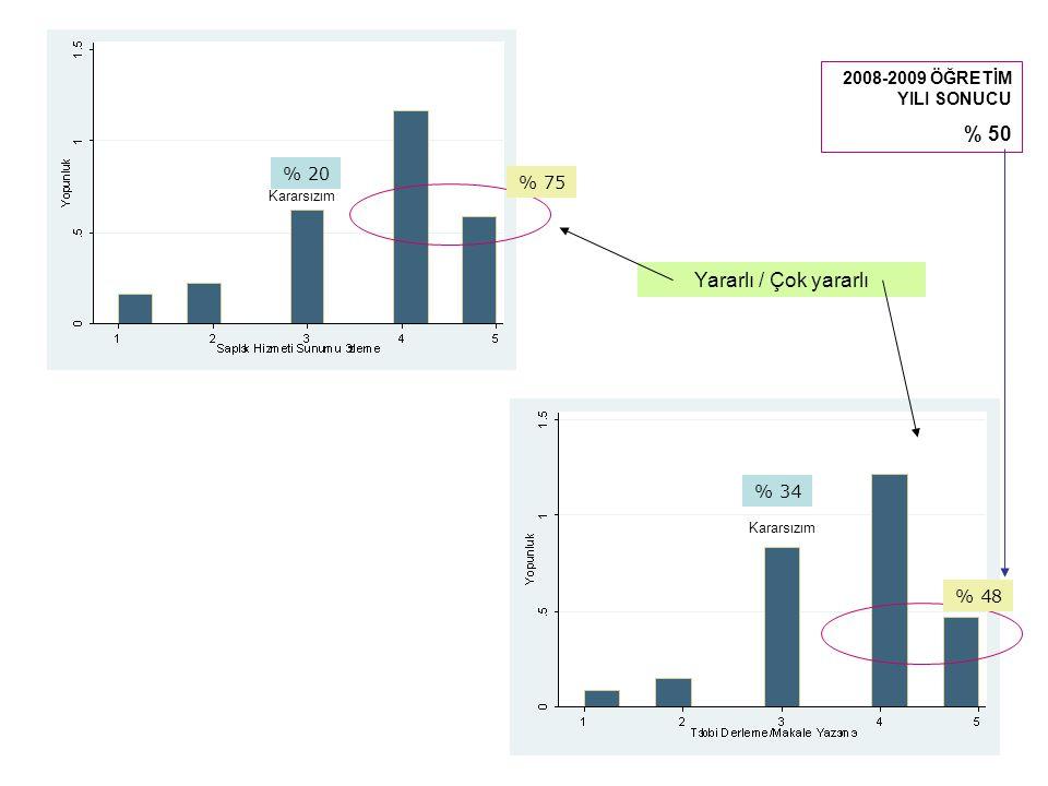 % 50 Yararlı / Çok yararlı 2008-2009 ÖĞRETİM YILI SONUCU % 20 % 75