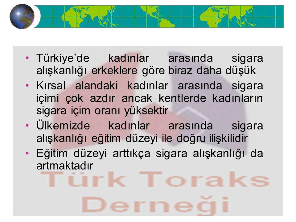 Türkiye'de kadınlar arasında sigara alışkanlığı erkeklere göre biraz daha düşük
