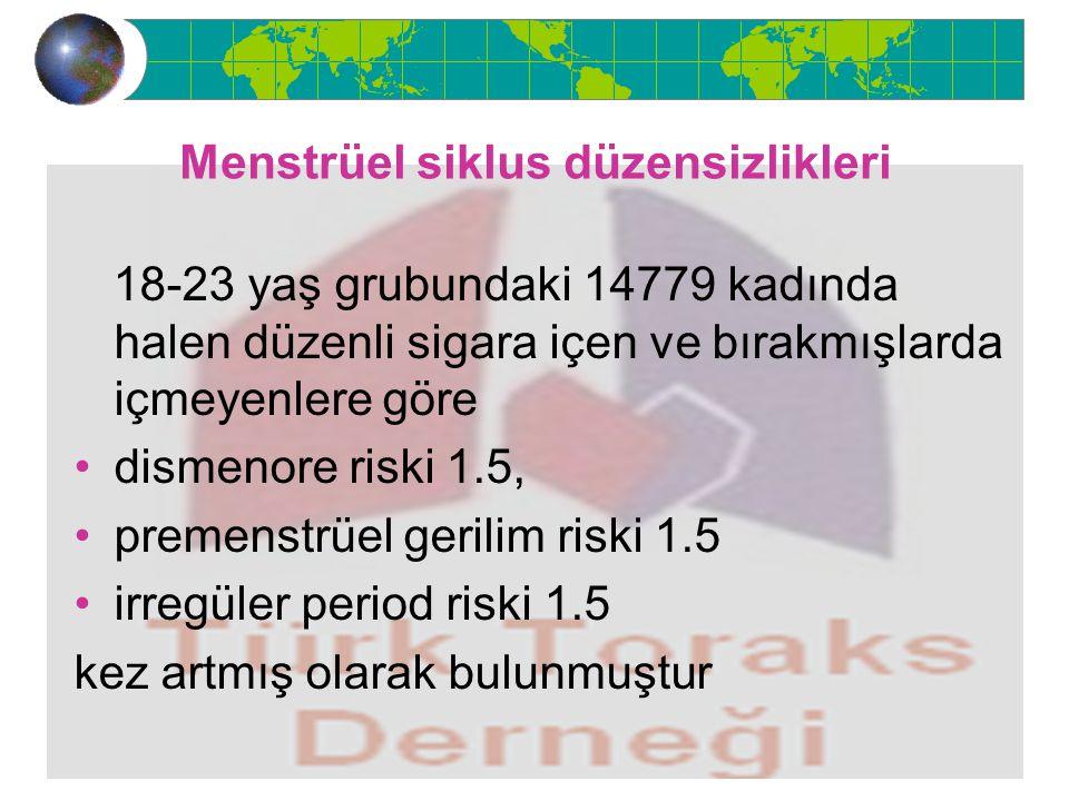 Menstrüel siklus düzensizlikleri