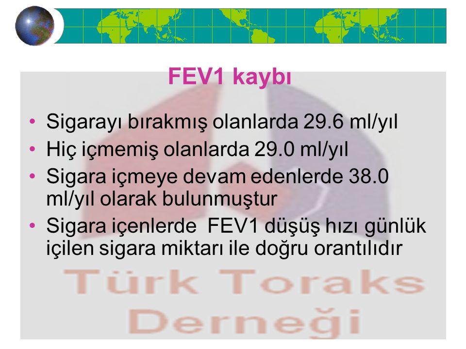 FEV1 kaybı Sigarayı bırakmış olanlarda 29.6 ml/yıl