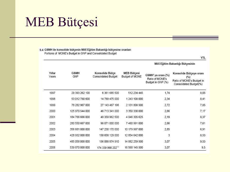 MEB Bütçesi