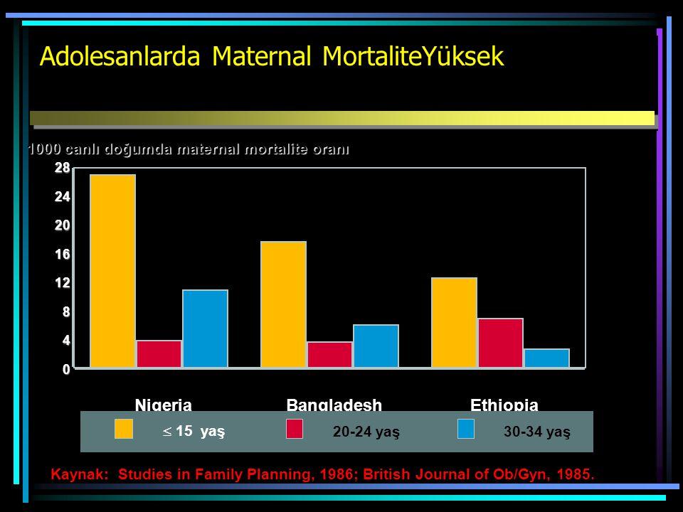 Adolesanlarda Maternal MortaliteYüksek