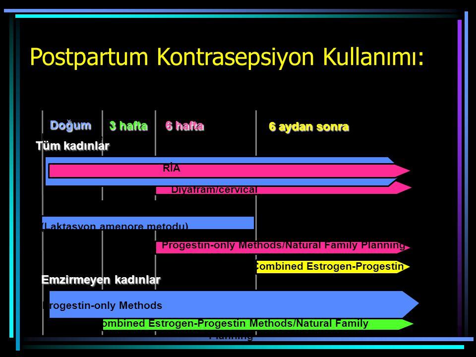 Postpartum Kontrasepsiyon Kullanımı:
