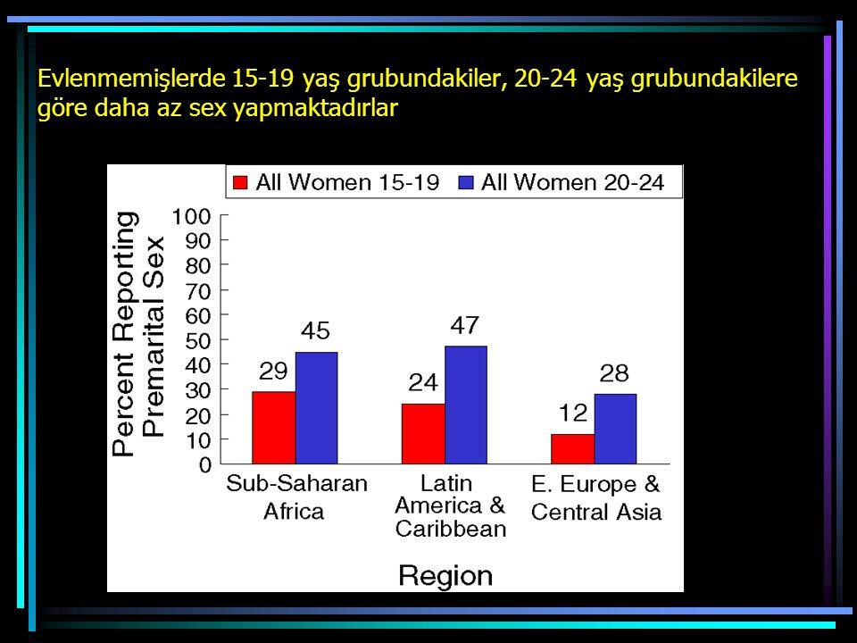 Evlenmemişlerde 15-19 yaş grubundakiler, 20-24 yaş grubundakilere göre daha az sex yapmaktadırlar