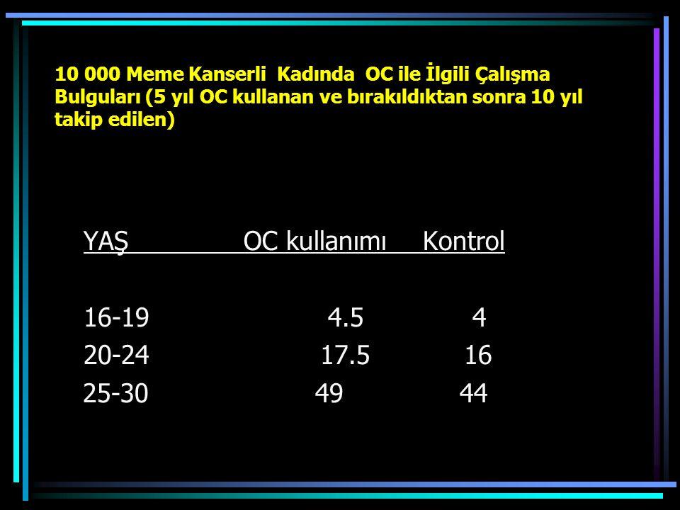 YAŞ OC kullanımı Kontrol 16-19 4.5 4 20-24 17.5 16 25-30 49 44