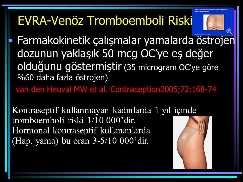 EVRA-Venöz Tromboemboli Riski