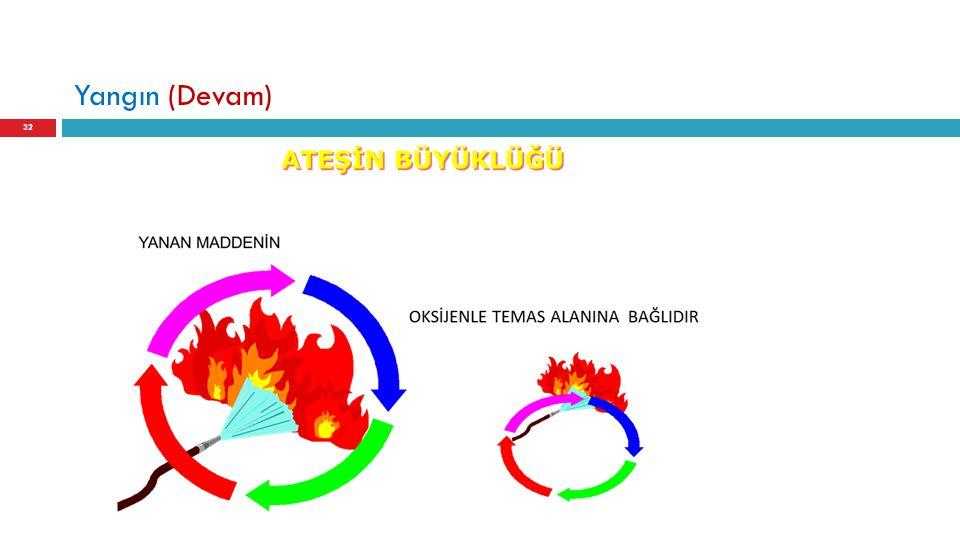 Yangın (Devam)