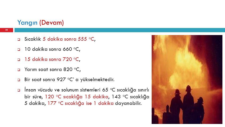 Yangın (Devam) Sıcaklık 5 dakika sonra 555 oC, 10 dakika sonra 660 oC,
