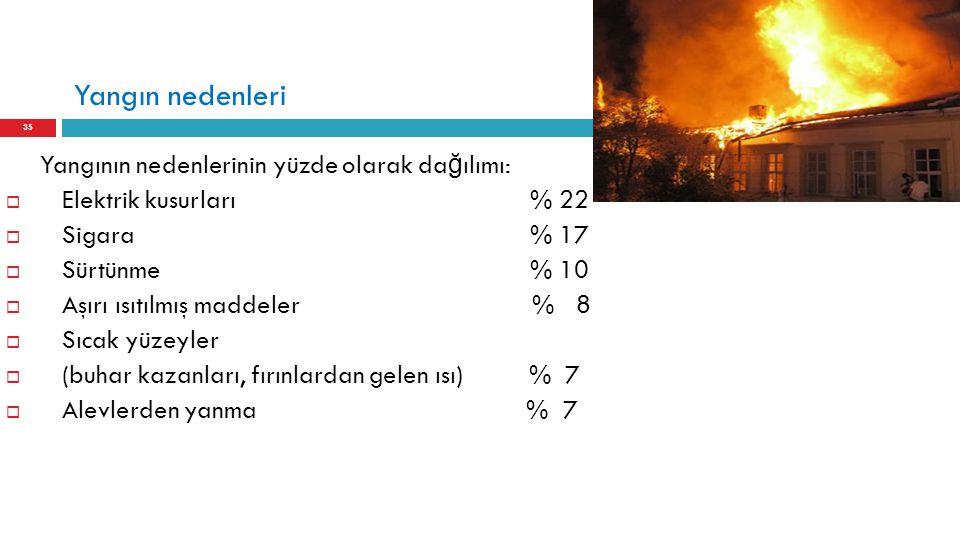Yangın nedenleri Yangının nedenlerinin yüzde olarak dağılımı: