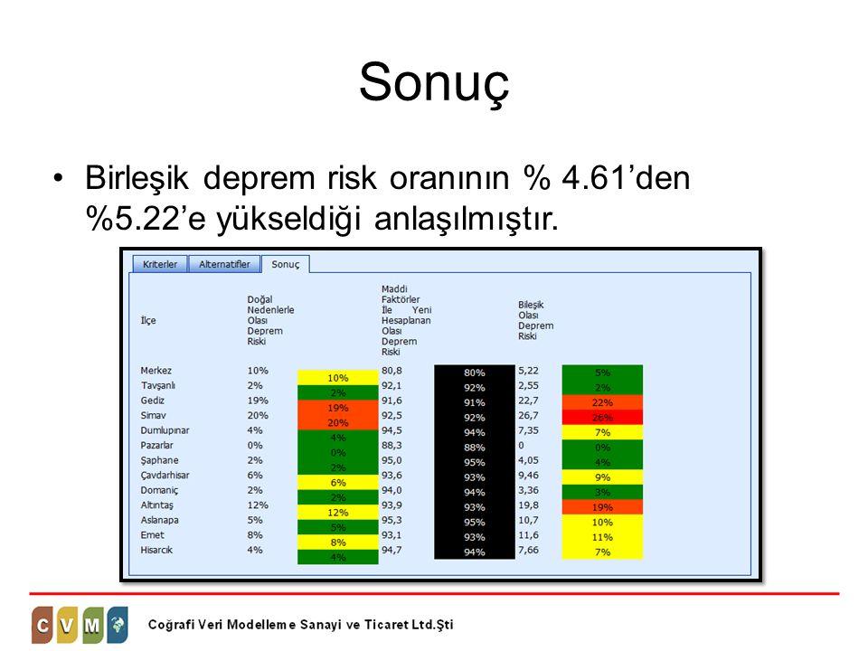 Sonuç Birleşik deprem risk oranının % 4.61'den %5.22'e yükseldiği anlaşılmıştır.