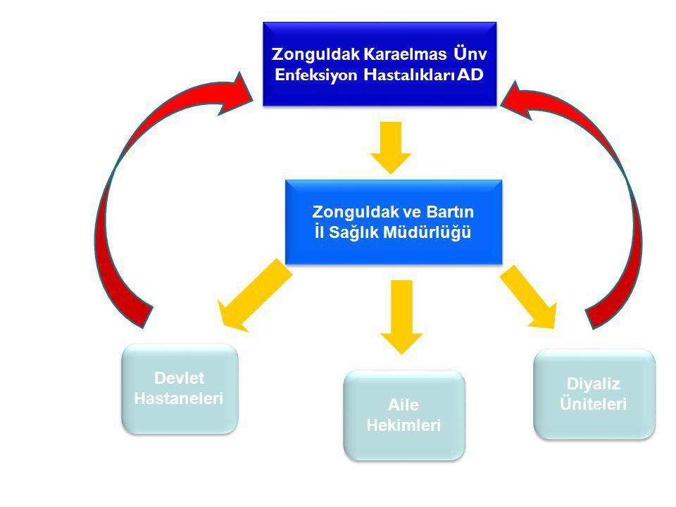 Zonguldak Karaelmas Ünv Enfeksiyon Hastalıkları AD