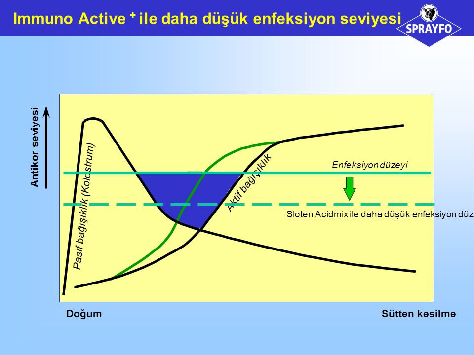 Immuno Active + ile daha düşük enfeksiyon seviyesi