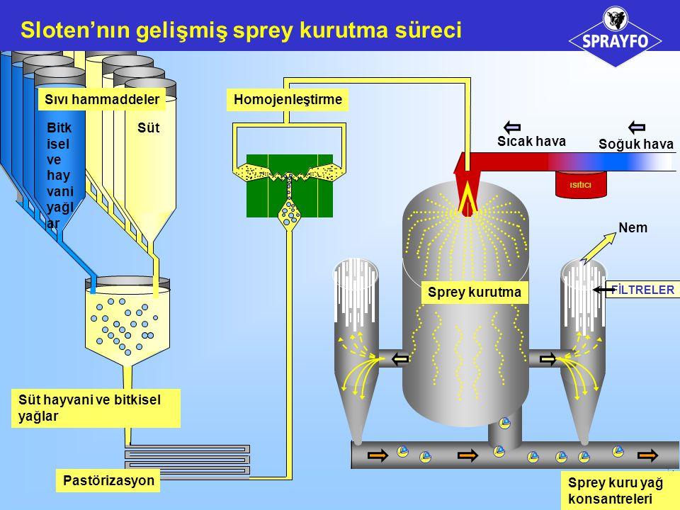 Sloten'nın gelişmiş sprey kurutma süreci