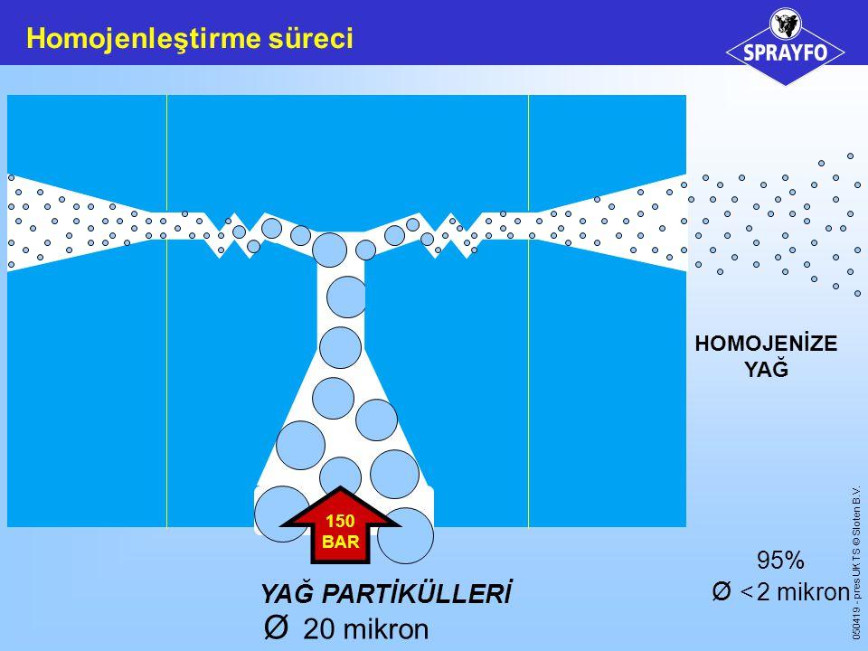 20 mikron Homojenleştirme süreci < 2 mikron YAĞ PARTİKÜLLERİ 95%