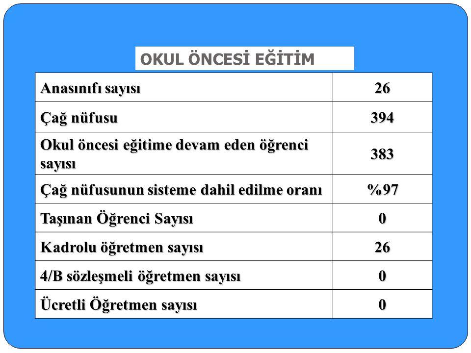 OKUL ÖNCESİ EĞİTİM Anasınıfı sayısı. 26. Çağ nüfusu. 394. Okul öncesi eğitime devam eden öğrenci sayısı.