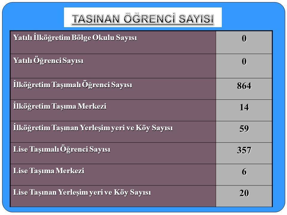 864 14 59 357 6 20 Yatılı İlköğretim Bölge Okulu Sayısı