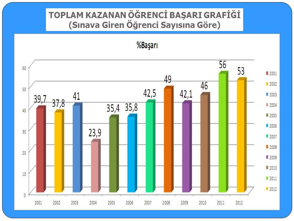 TOPLAM KAZANAN ÖĞRENCİ BAŞARI GRAFİĞİ