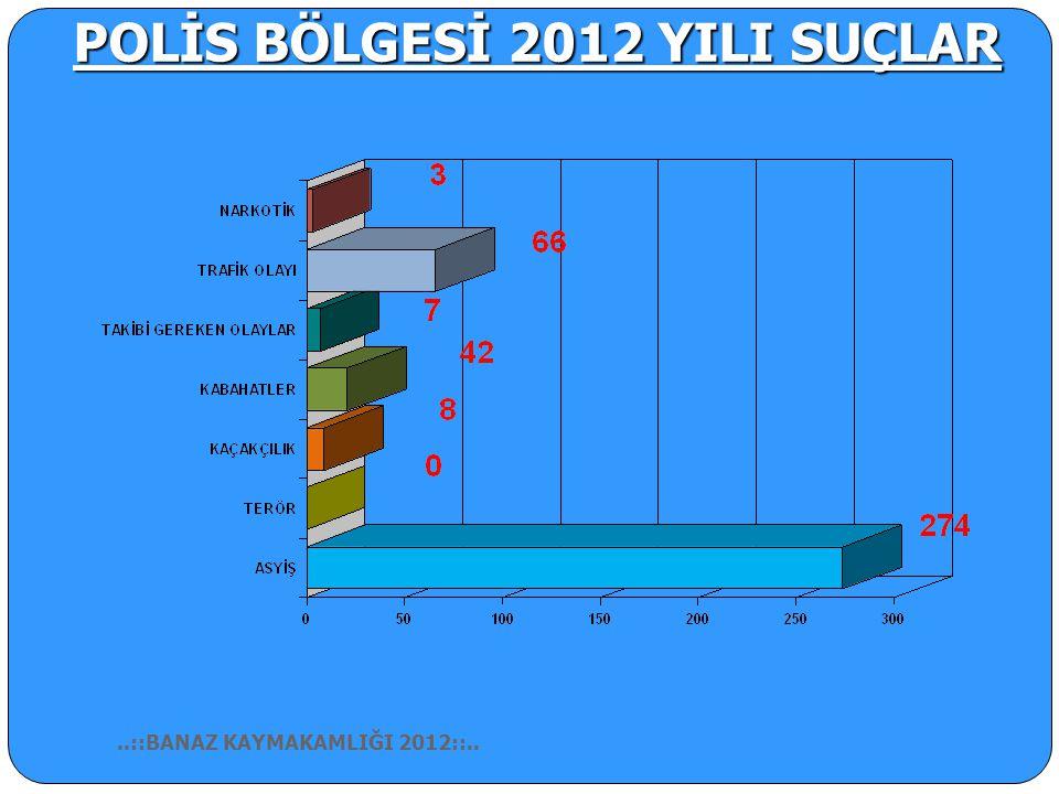 POLİS BÖLGESİ 2012 YILI SUÇLAR