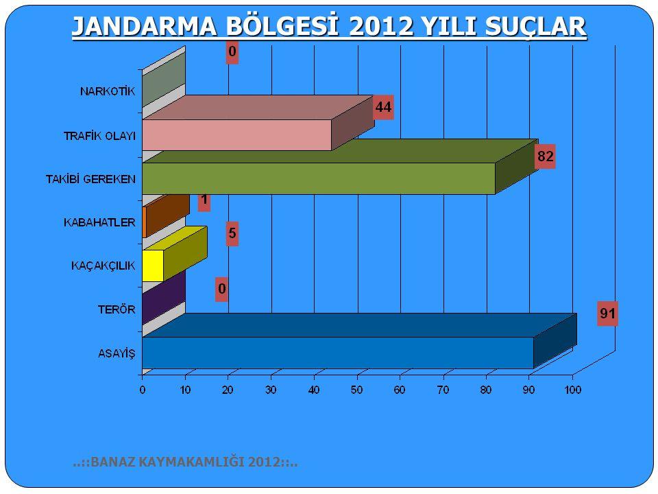 JANDARMA BÖLGESİ 2012 YILI SUÇLAR