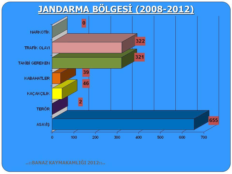 JANDARMA BÖLGESİ (2008-2012) ..::BANAZ KAYMAKAMLIĞI 2012::..