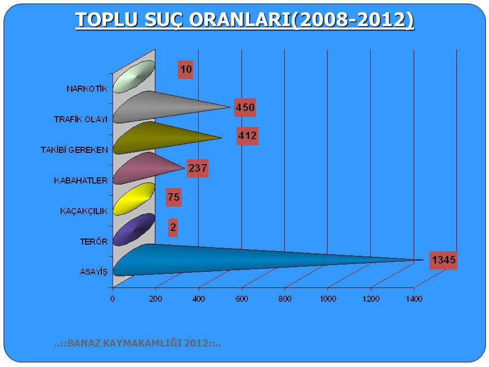 TOPLU SUÇ ORANLARI(2008-2012) ..::BANAZ KAYMAKAMLIĞI 2012::..