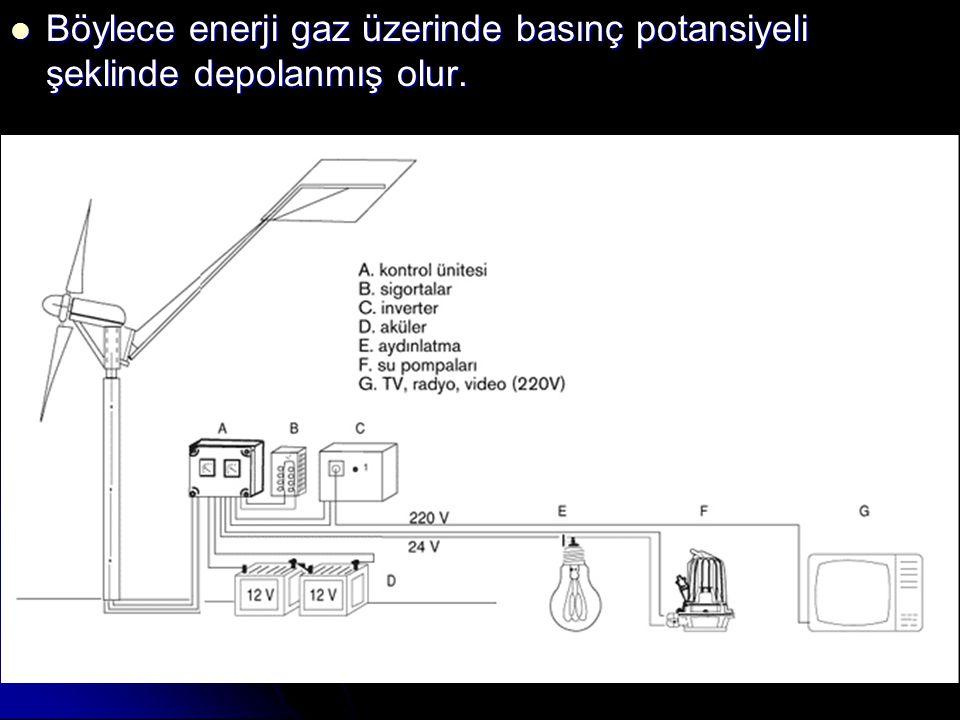 Böylece enerji gaz üzerinde basınç potansiyeli şeklinde depolanmış olur.