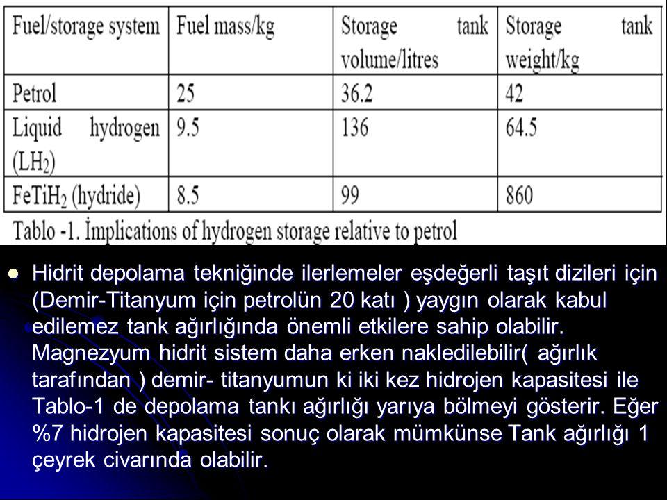 Hidrit depolama tekniğinde ilerlemeler eşdeğerli taşıt dizileri için (Demir-Titanyum için petrolün 20 katı ) yaygın olarak kabul edilemez tank ağırlığında önemli etkilere sahip olabilir.