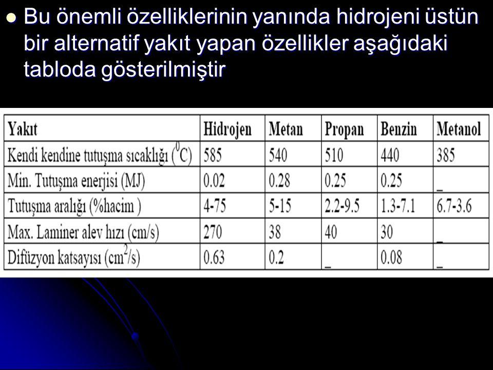 Bu önemli özelliklerinin yanında hidrojeni üstün bir alternatif yakıt yapan özellikler aşağıdaki tabloda gösterilmiştir