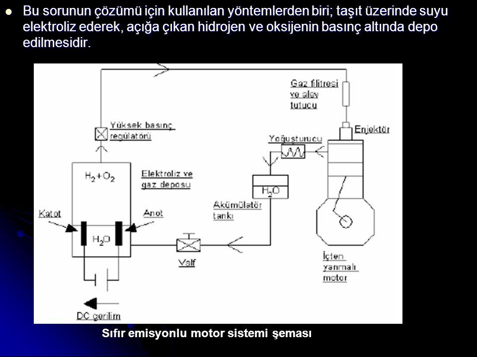 Bu sorunun çözümü için kullanılan yöntemlerden biri; taşıt üzerinde suyu elektroliz ederek, açığa çıkan hidrojen ve oksijenin basınç altında depo edilmesidir.