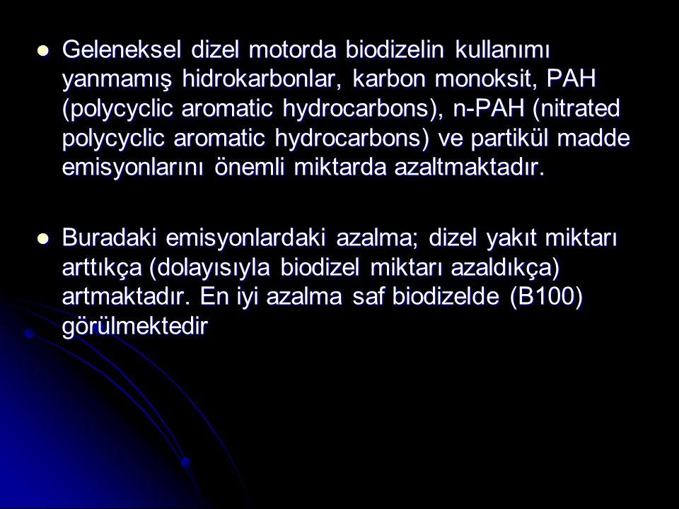 Geleneksel dizel motorda biodizelin kullanımı yanmamış hidrokarbonlar, karbon monoksit, PAH (polycyclic aromatic hydrocarbons), n-PAH (nitrated polycyclic aromatic hydrocarbons) ve partikül madde emisyonlarını önemli miktarda azaltmaktadır.
