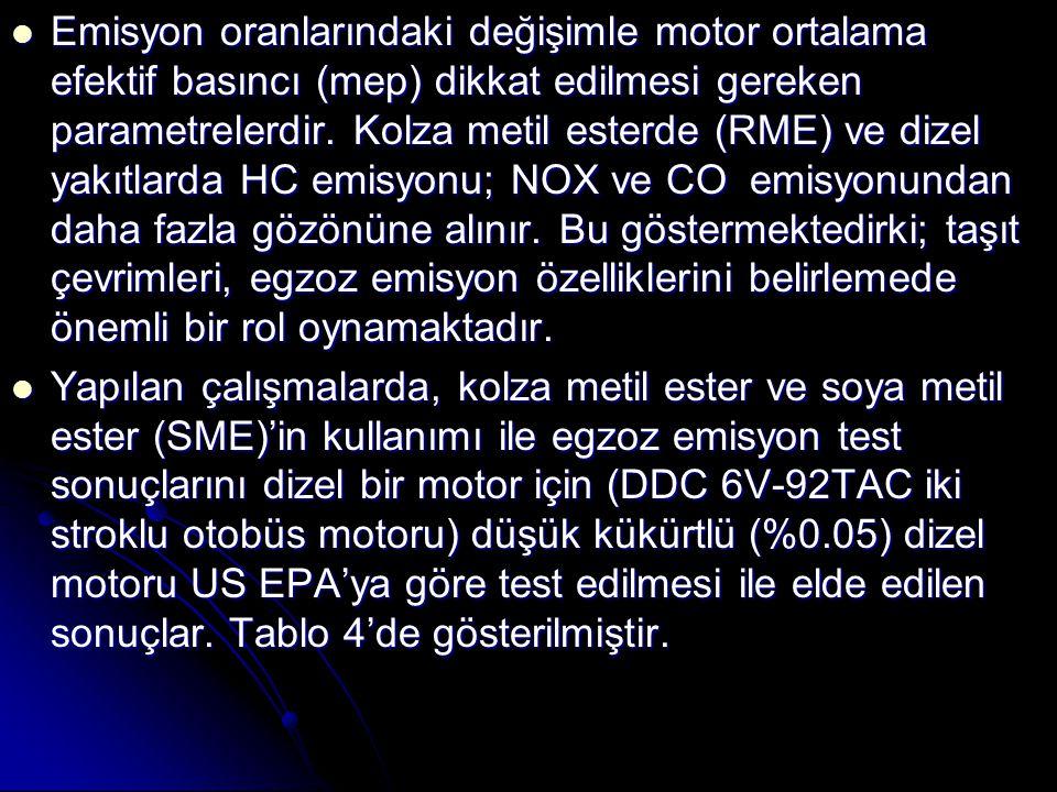 Emisyon oranlarındaki değişimle motor ortalama efektif basıncı (mep) dikkat edilmesi gereken parametrelerdir. Kolza metil esterde (RME) ve dizel yakıtlarda HC emisyonu; NOX ve CO emisyonundan daha fazla gözönüne alınır. Bu göstermektedirki; taşıt çevrimleri, egzoz emisyon özelliklerini belirlemede önemli bir rol oynamaktadır.