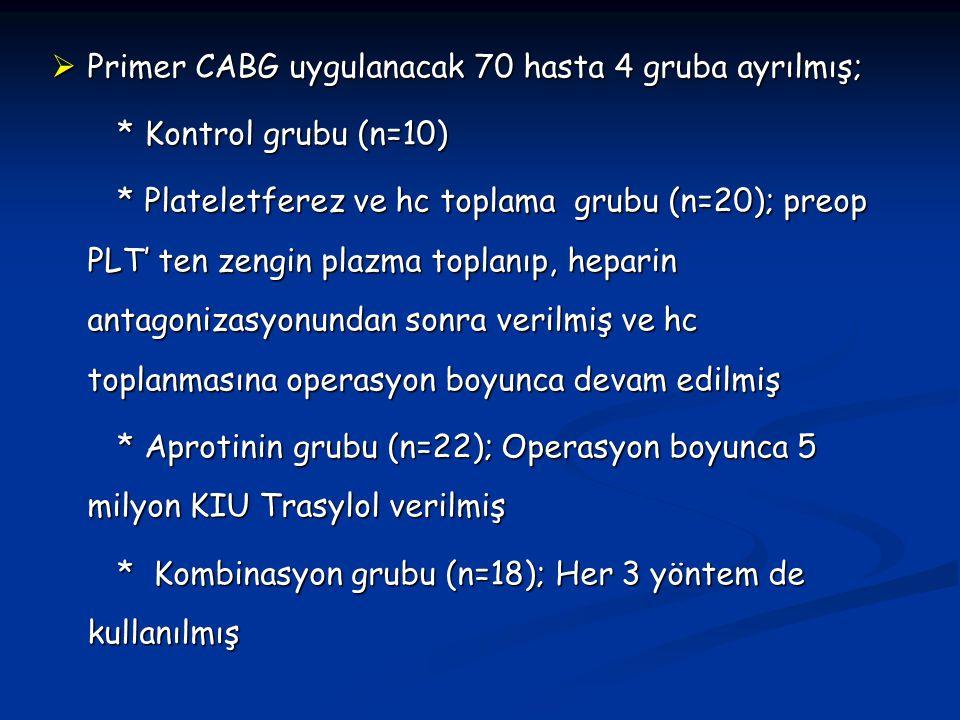 Primer CABG uygulanacak 70 hasta 4 gruba ayrılmış;
