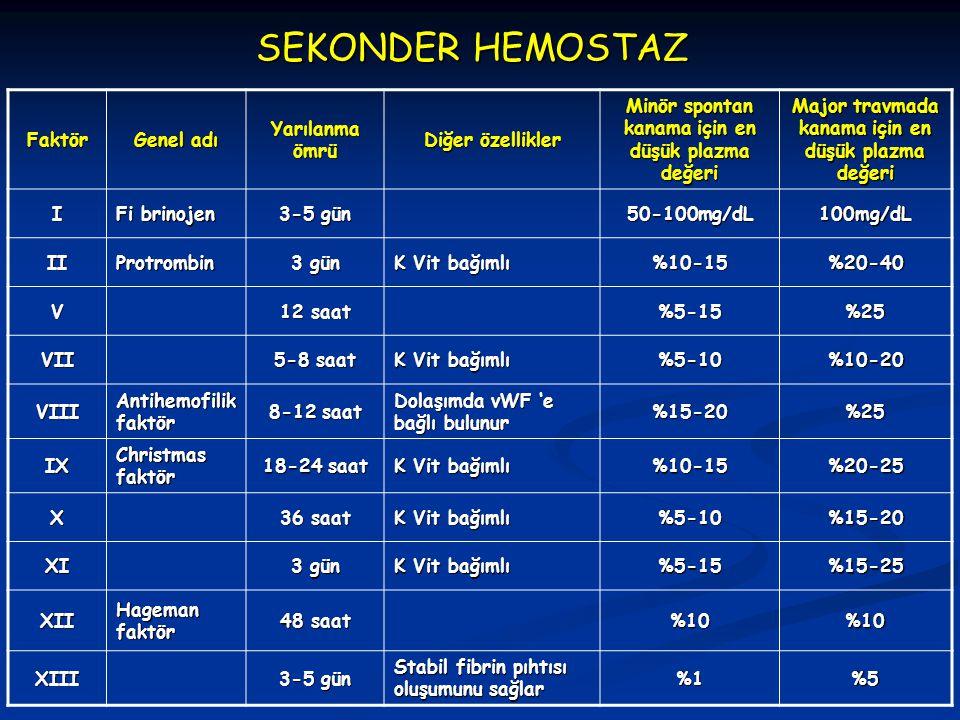 SEKONDER HEMOSTAZ Faktör Genel adı Yarılanma ömrü Diğer özellikler