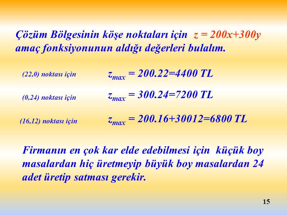 Çözüm Bölgesinin köşe noktaları için z = 200x+300y amaç fonksiyonunun aldığı değerleri bulalım.