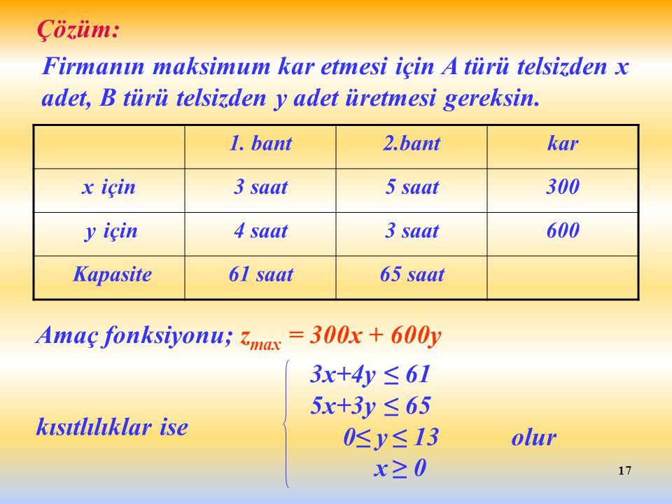 Amaç fonksiyonu; zmax = 300x + 600y 3x+4y ≤ 61 5x+3y ≤ 65