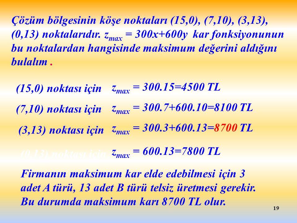 Çözüm bölgesinin köşe noktaları (15,0), (7,10), (3,13), (0,13) noktalarıdır. zmax = 300x+600y kar fonksiyonunun bu noktalardan hangisinde maksimum değerini aldığını bulalım .